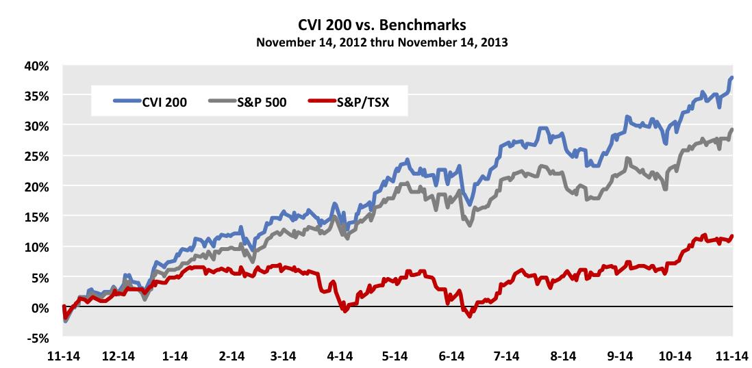 Figure1-Performance-vs-Benchmarks-11-13