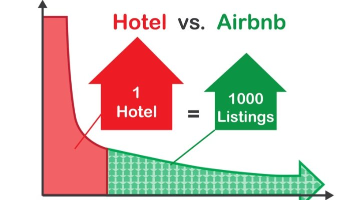 Has Airbnb Masterminded the Ultimate Game of Monopoly